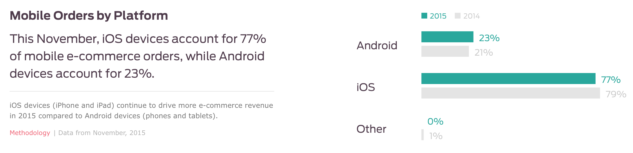 mobile orders by device ios vs android