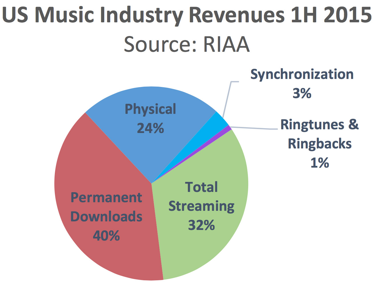 RIAA Chart Showing Sales Breakdown for 2015