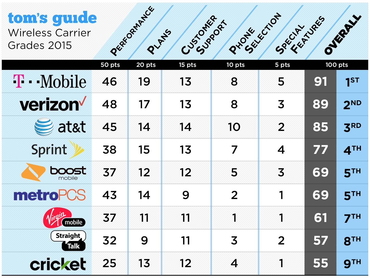 Tom's Guide Rates US Mobile Providers