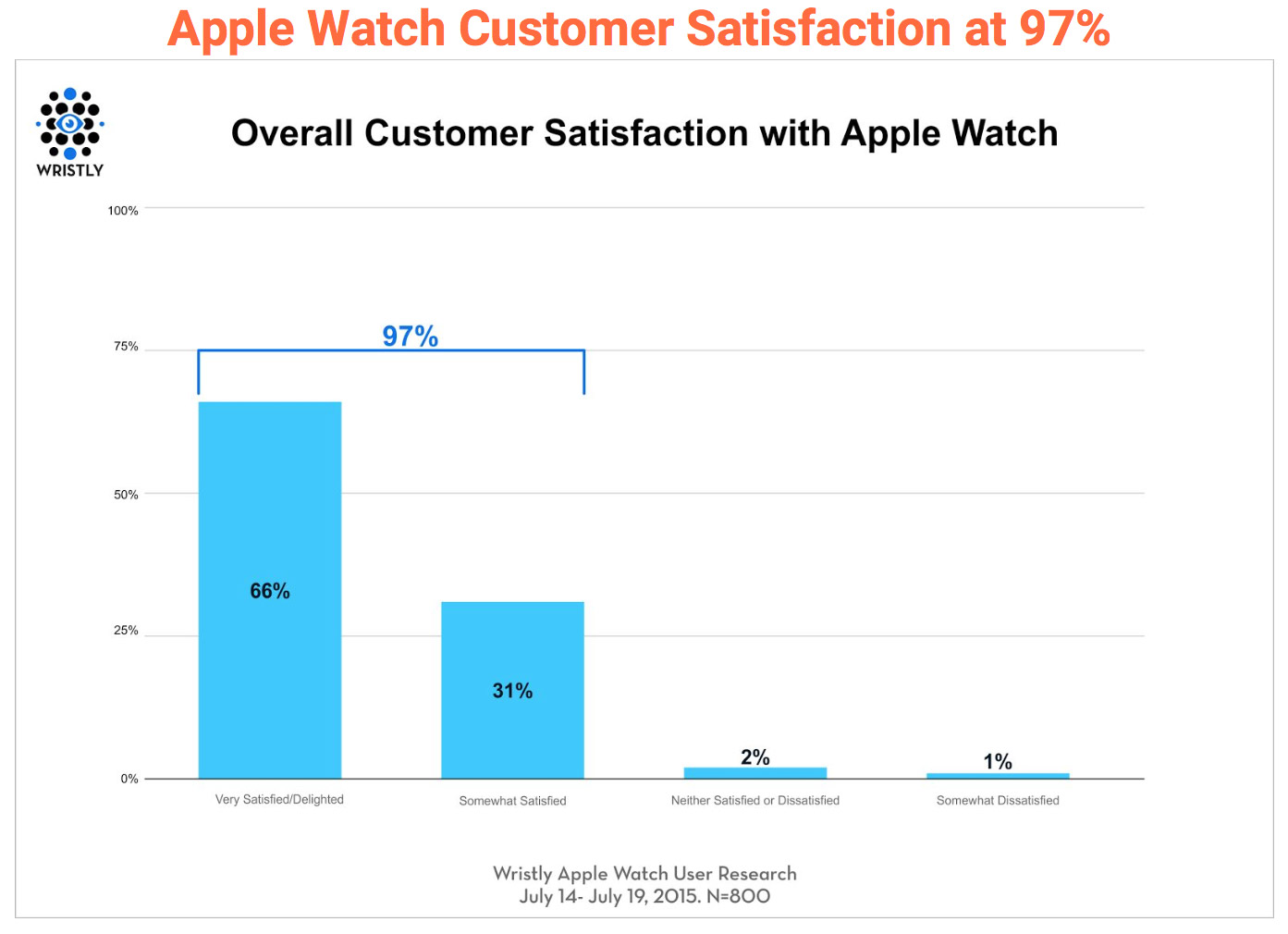 Wristly Apple Watch Satisfaction Chart