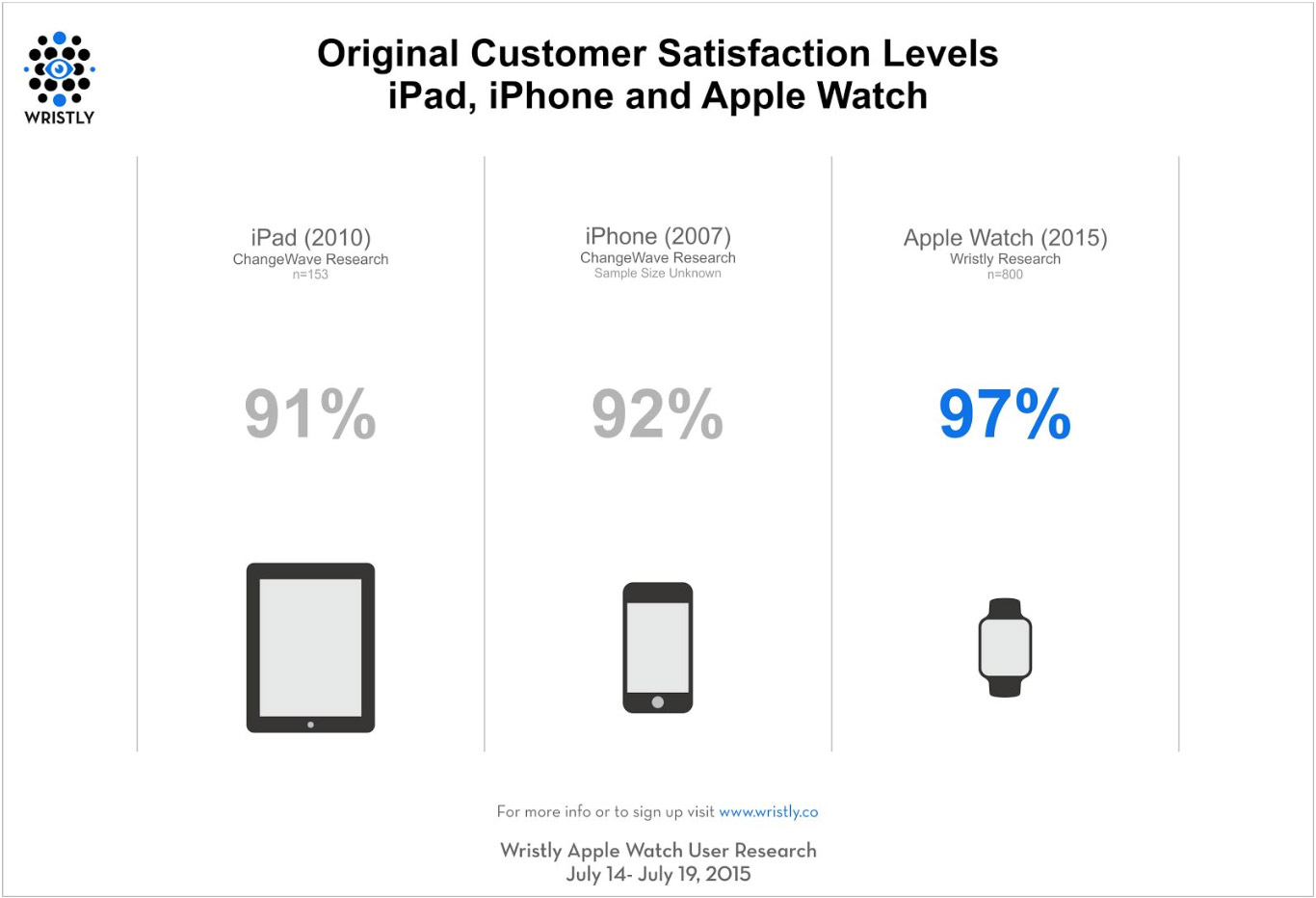 Wristly Apple Watch Customer Satisfaction Chart