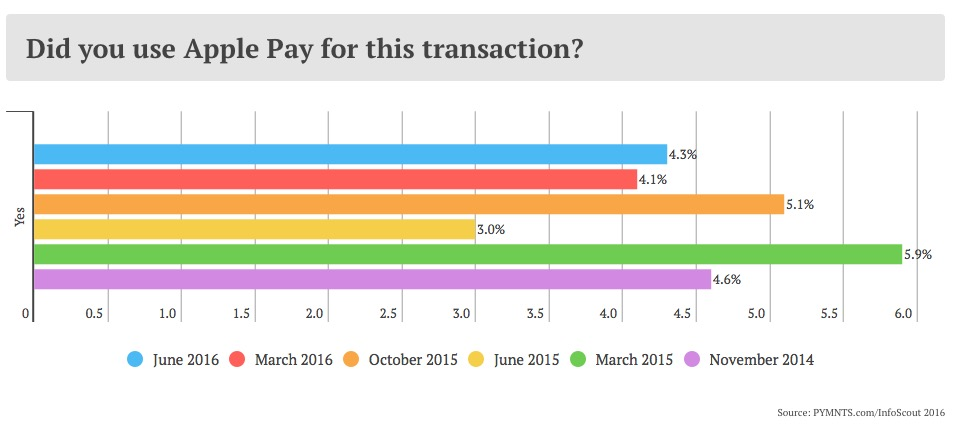 Growth in Apple Pay use.