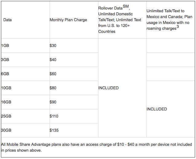 AT&T Mobile Share Advantage