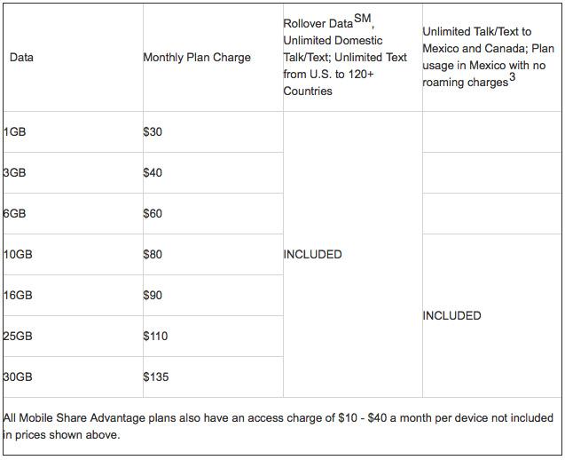 AT&T Mobile Share Advantage