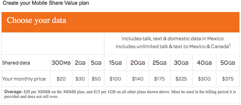 AT&T Mobile Share Value