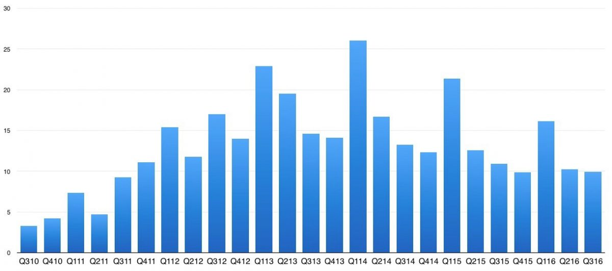 iPad Sales to date