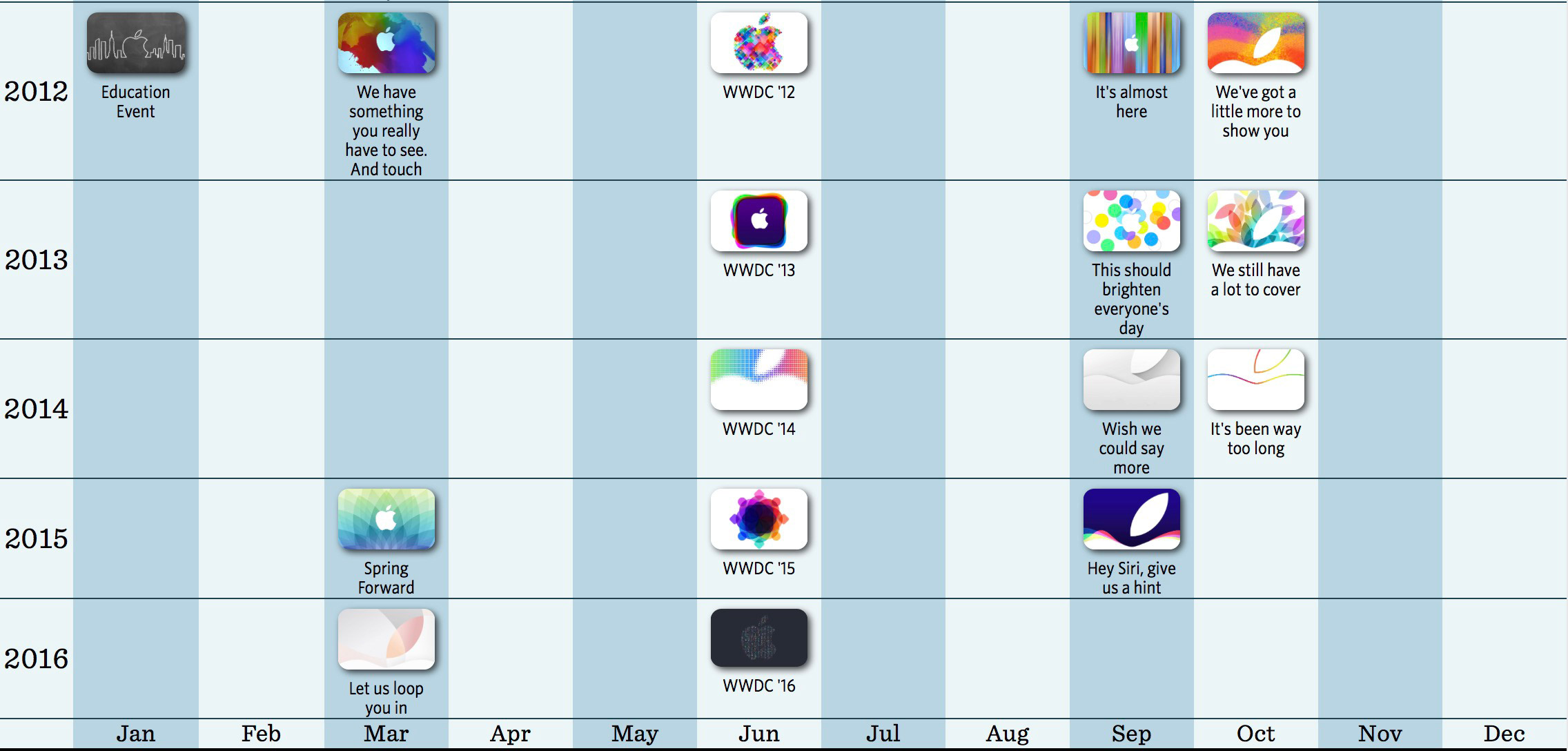 Every Apple Keynote Since 1997 at a Glance