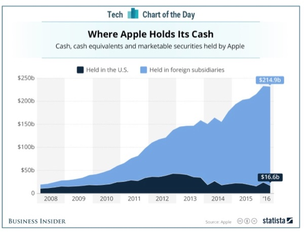 Apple's cash on hand