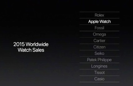 Apple has jumped to #2 in watch sales.