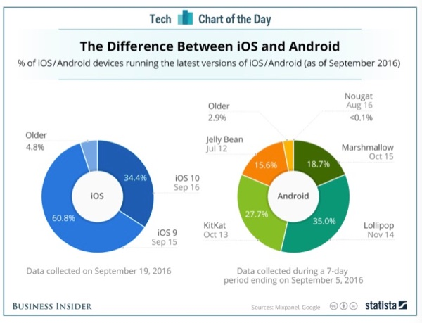 iOS vs. Android adoption