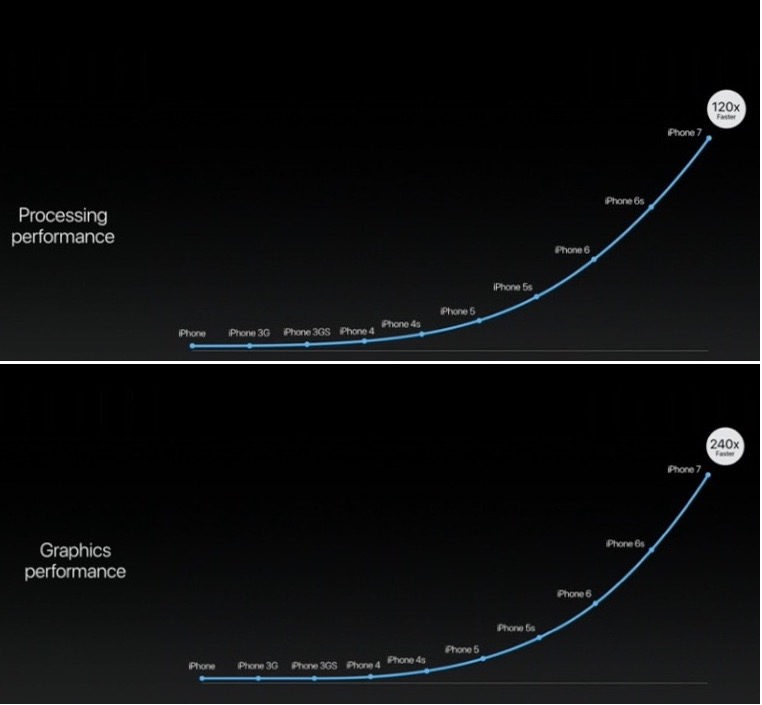 iPhone performance curves over time.