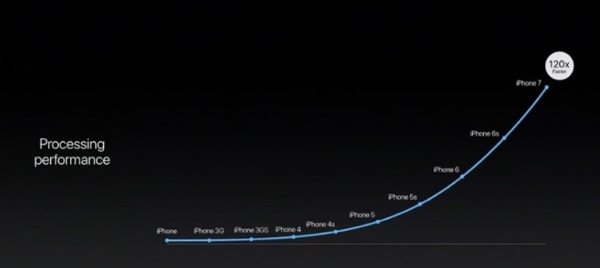 iPhone CPU power over time.