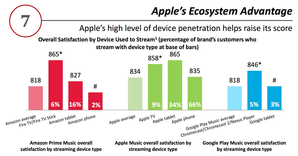 J.D. Powers Streaming Music Satisfaction Chart