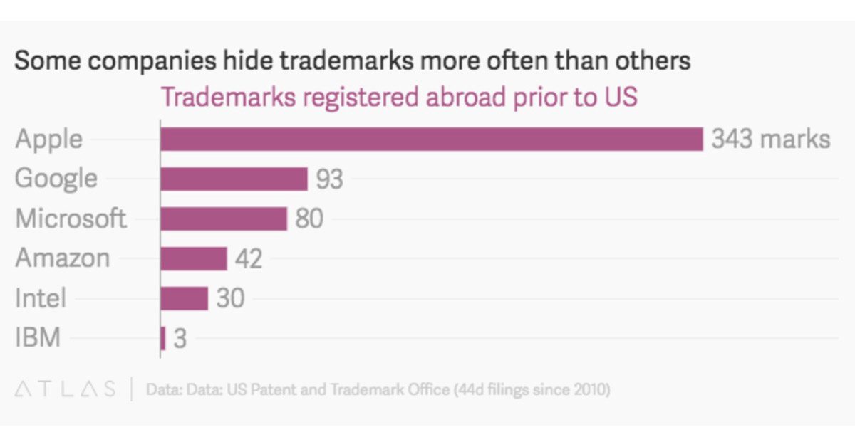 Chart showing trademark application using Rule 44(d) by tech companies