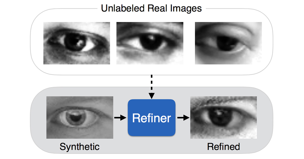 Apple's artificial intelligence white paper shows how to more efficiently train computers to recognize individual objects