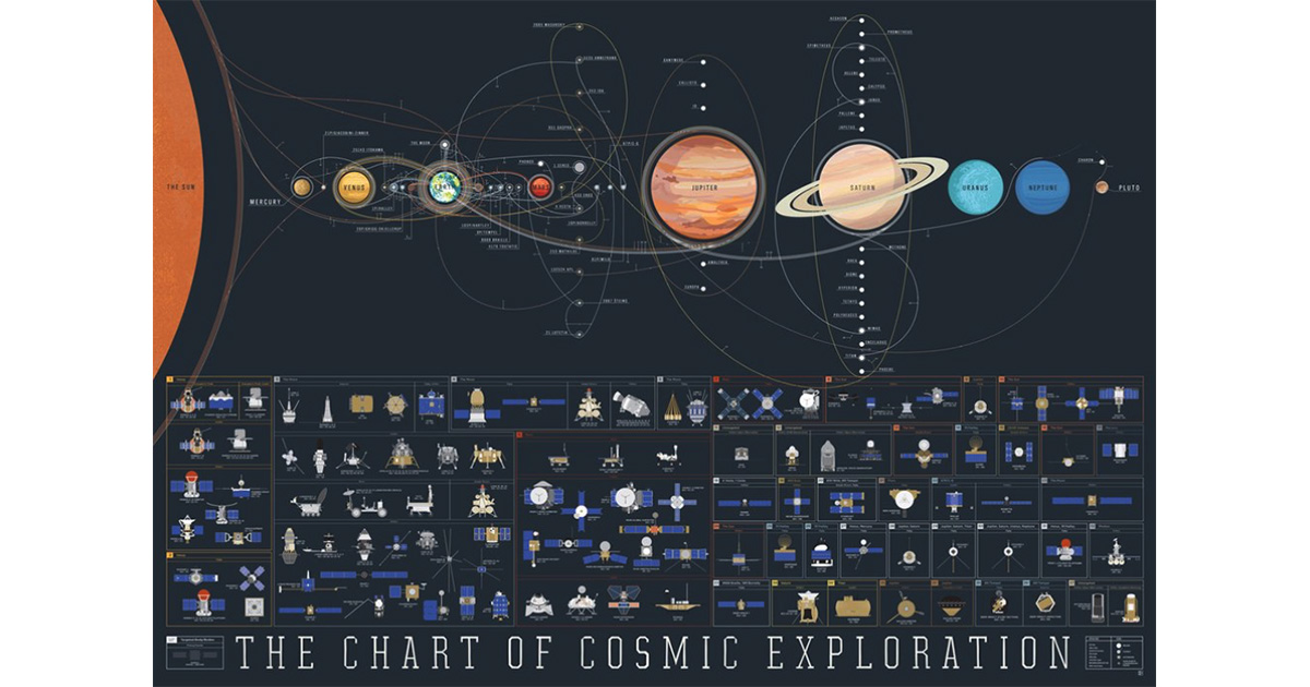 See the History of Space Exploration in the Chart of Cosmic Exploration