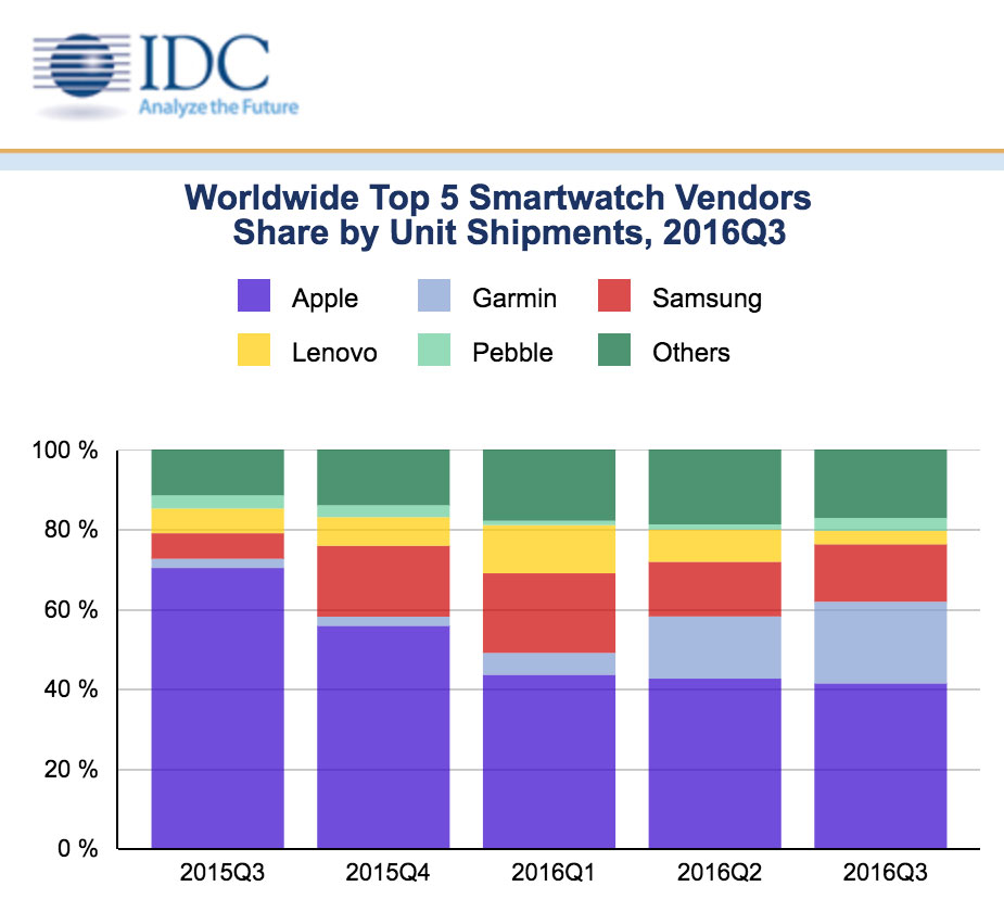 idc smartwatches 3q2016