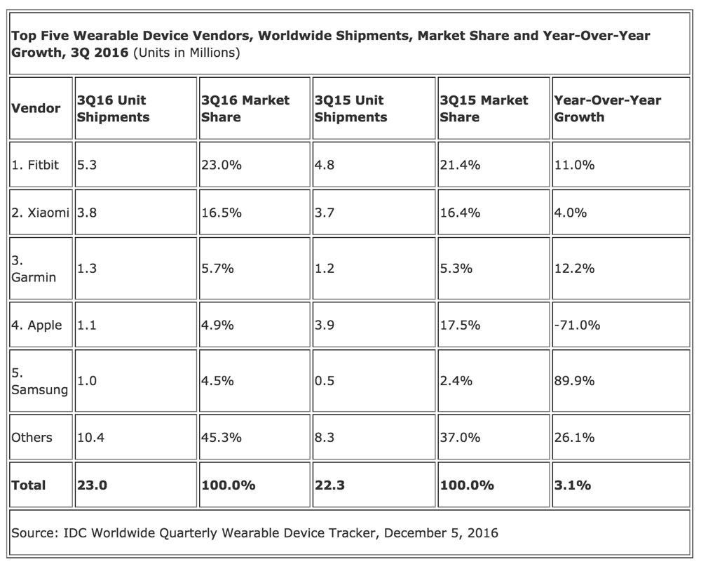 idc wearables 3q2016