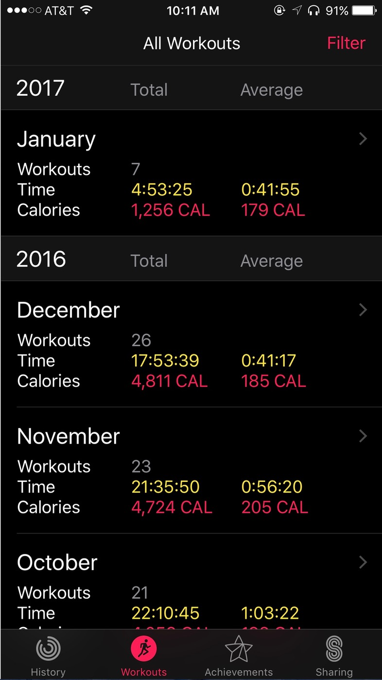 iOS Activity app By Month Breakdown