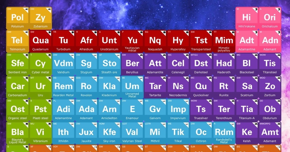 A Periodic Table of Fictional Metals and Alloys