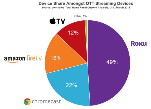 Apple TV Market Share, 2016
