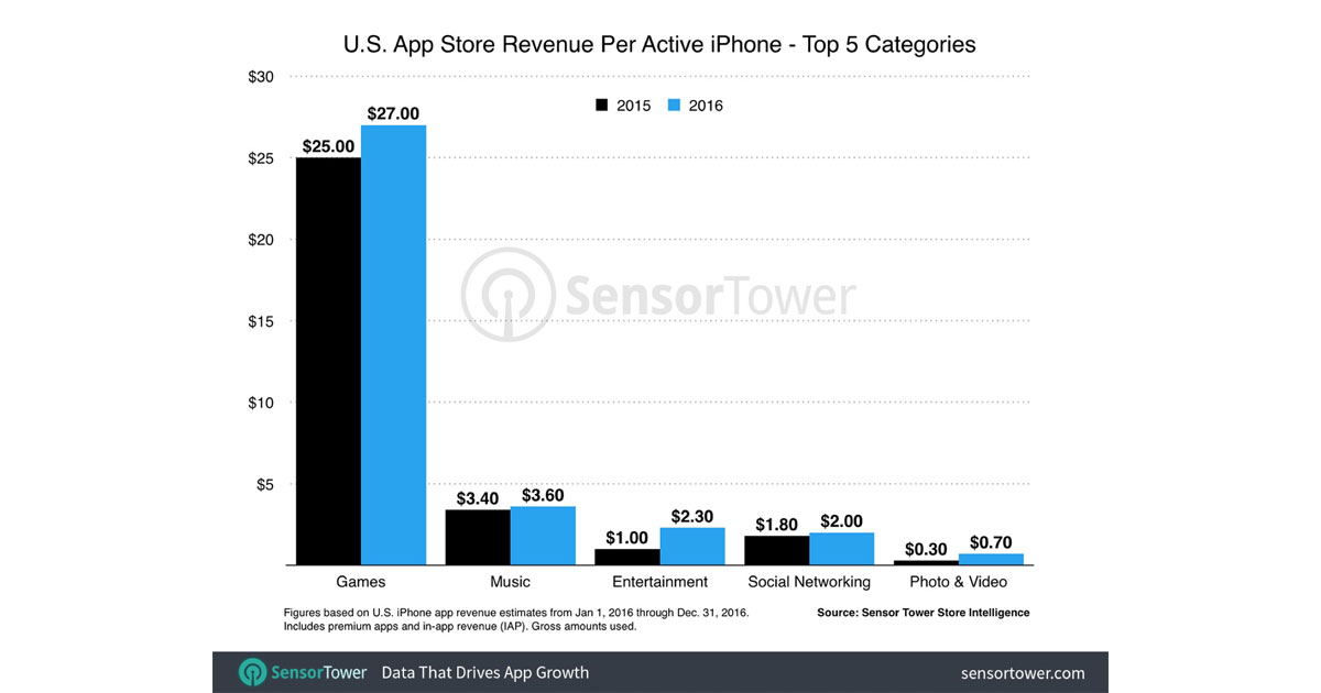 Sensor Tower Chart for App Store Revenues by Category