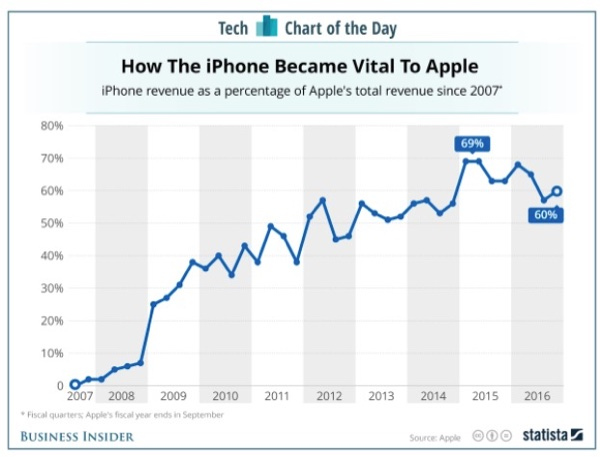 iPhone as percent of Apple revenue.