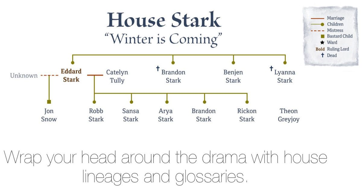 Family Tree Example of House Stark in A Dance with Dragons