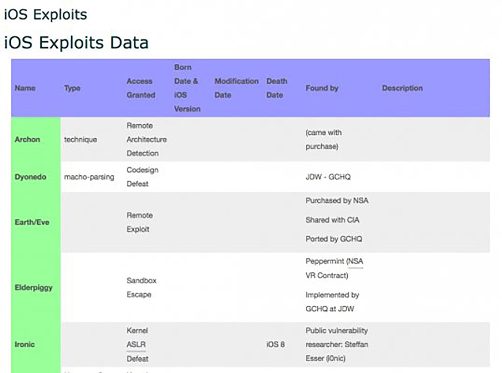 CIA leak iOS exploit data