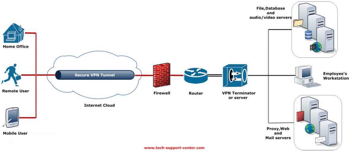 VPN architecture diagram