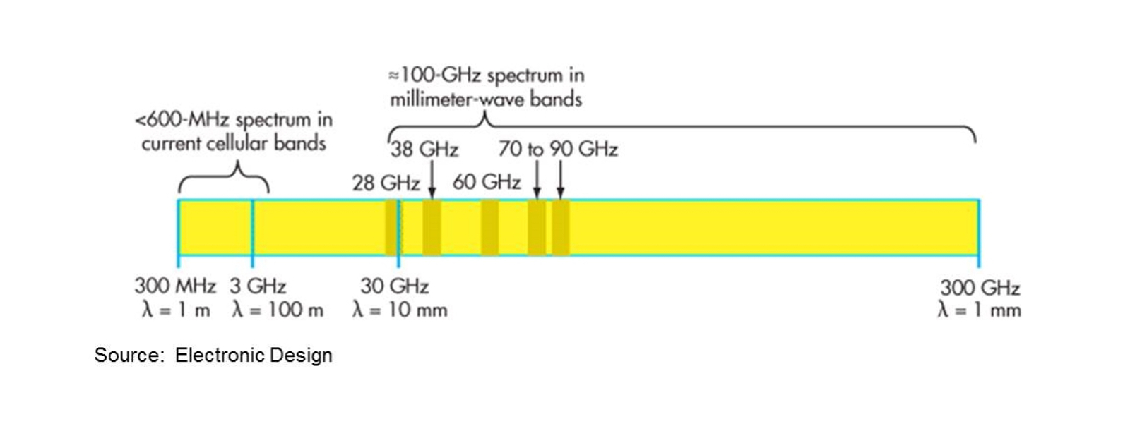 Graphic showing 5G Wi-Fi and millimeter wave technology.