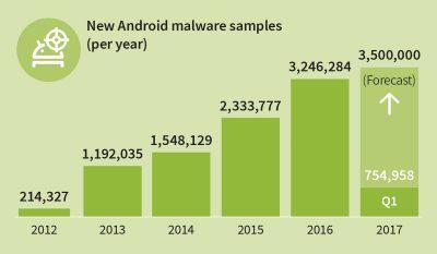 G-Data Android Malware Chart