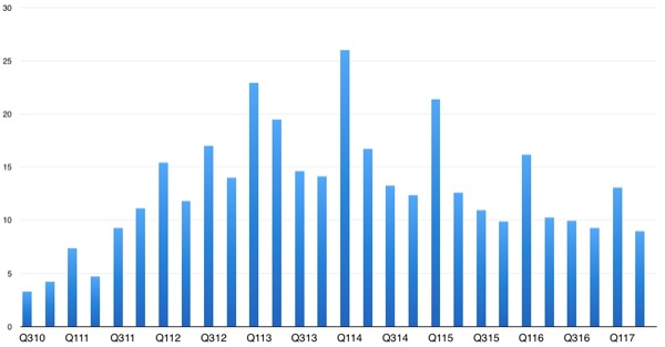 iPad sales numbers to date.