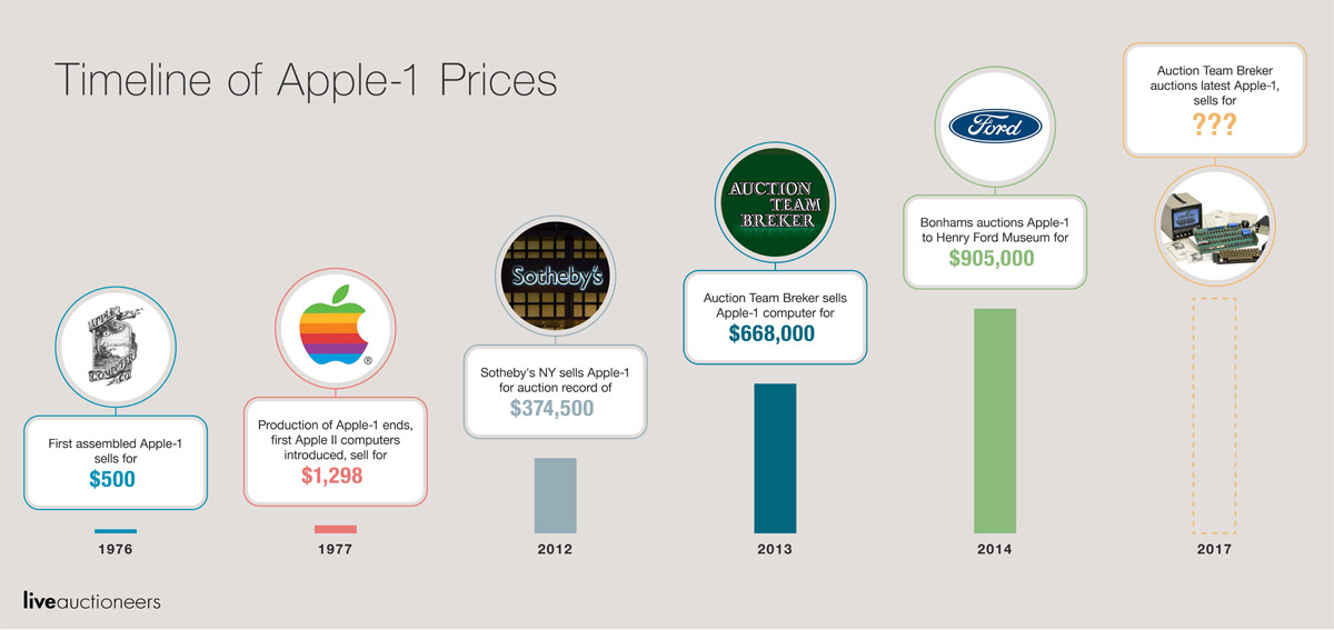 Visual Timeline of Apple I Auction Prices Since 1976 to Now