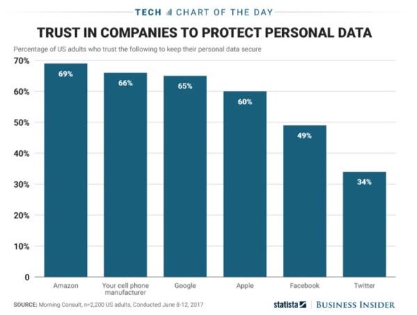 Trust in companies.