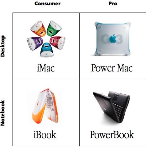 The 2 x 2 Mac Matrix of Steve Jobs