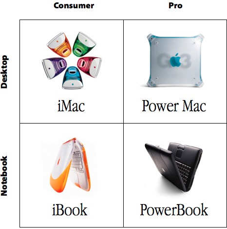 The 2 x 2 Mac Matrix of Steve Jobs