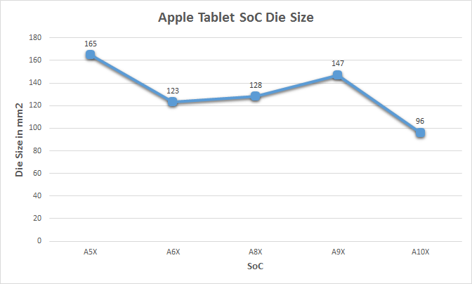 apple soc die size