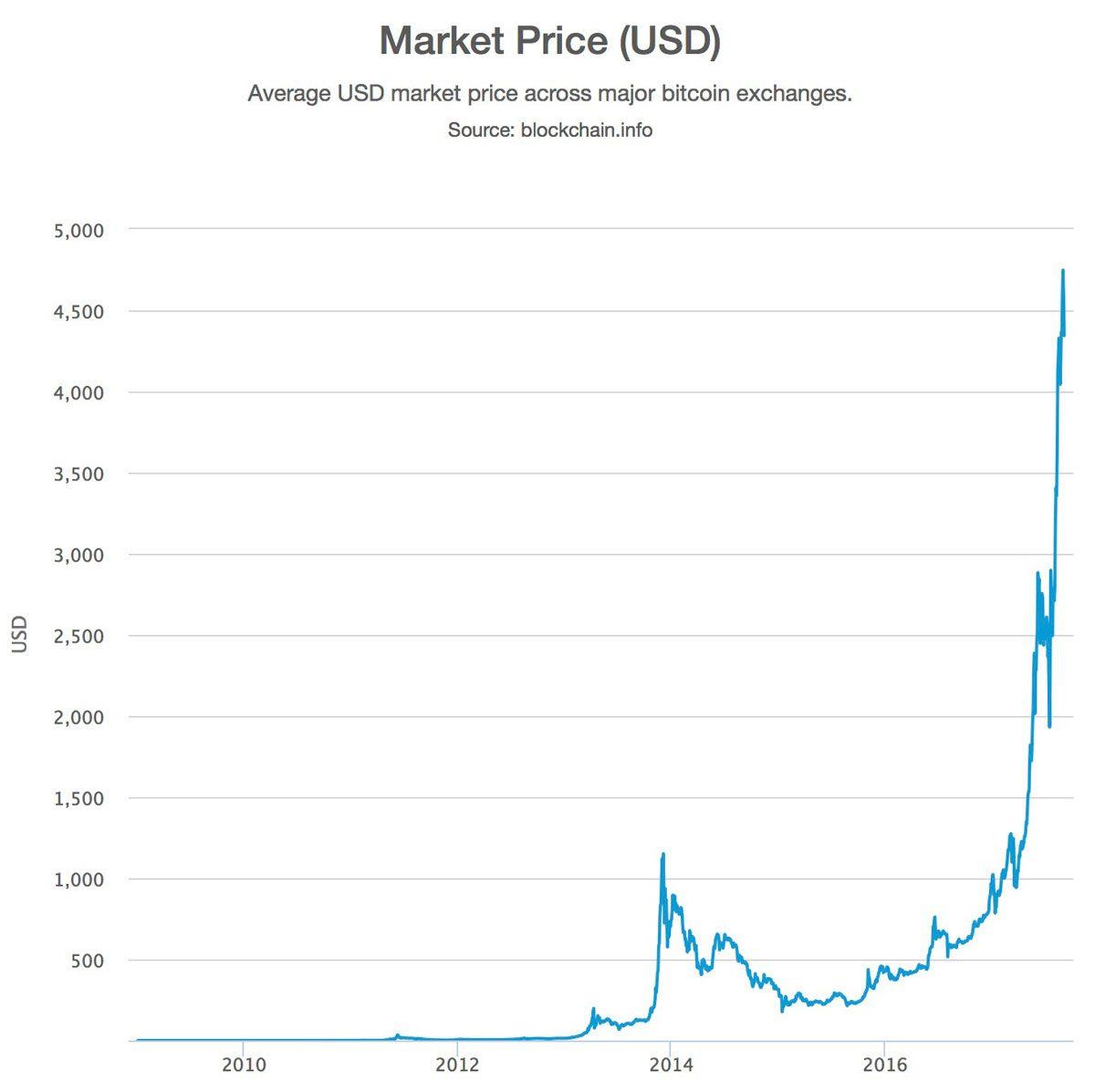 Lifetime Bitcoin Chart September 5th, 2017