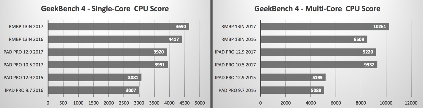 Geekbench scores comparing new iPad Pro models with MacBook Pros.