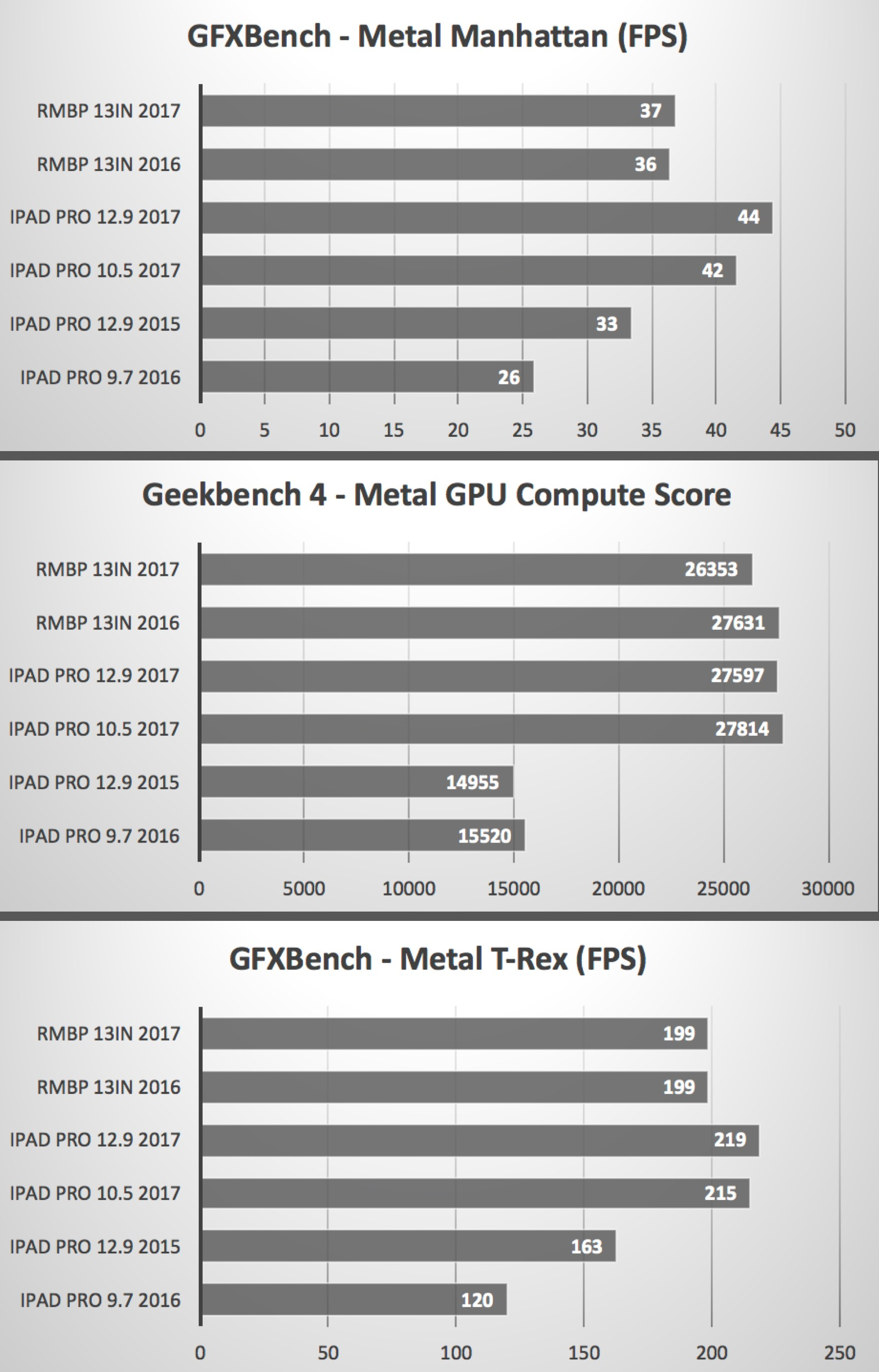 GFXBench scores that compare new iPad Pro models with MacBook Pros.