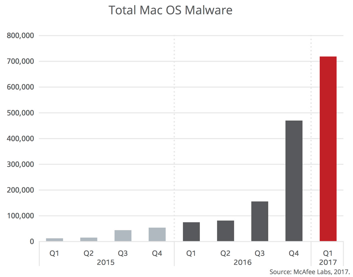 total mac malware mcafee 2017