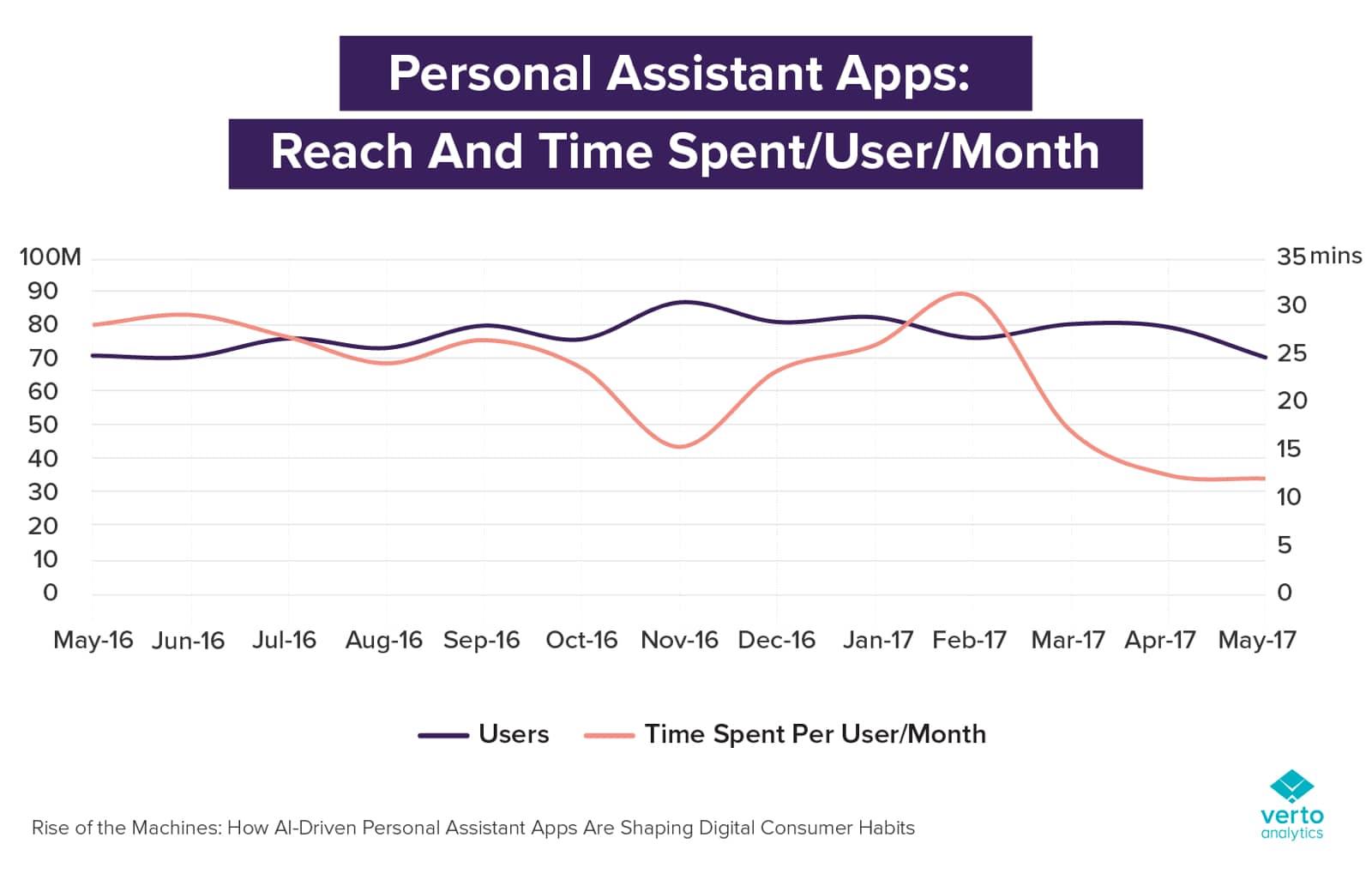 Siri usage spent each month.