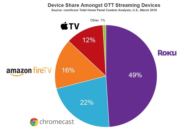 Apple TV market share as of march, 2016