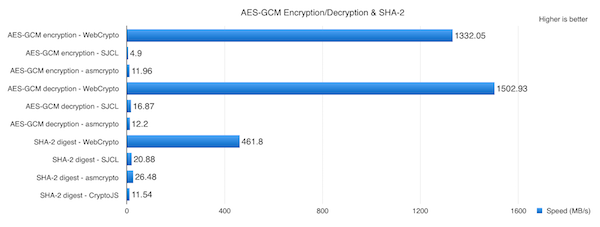 webcrypto encryption speeds