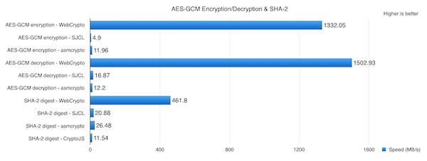 webcrypto encryption speeds
