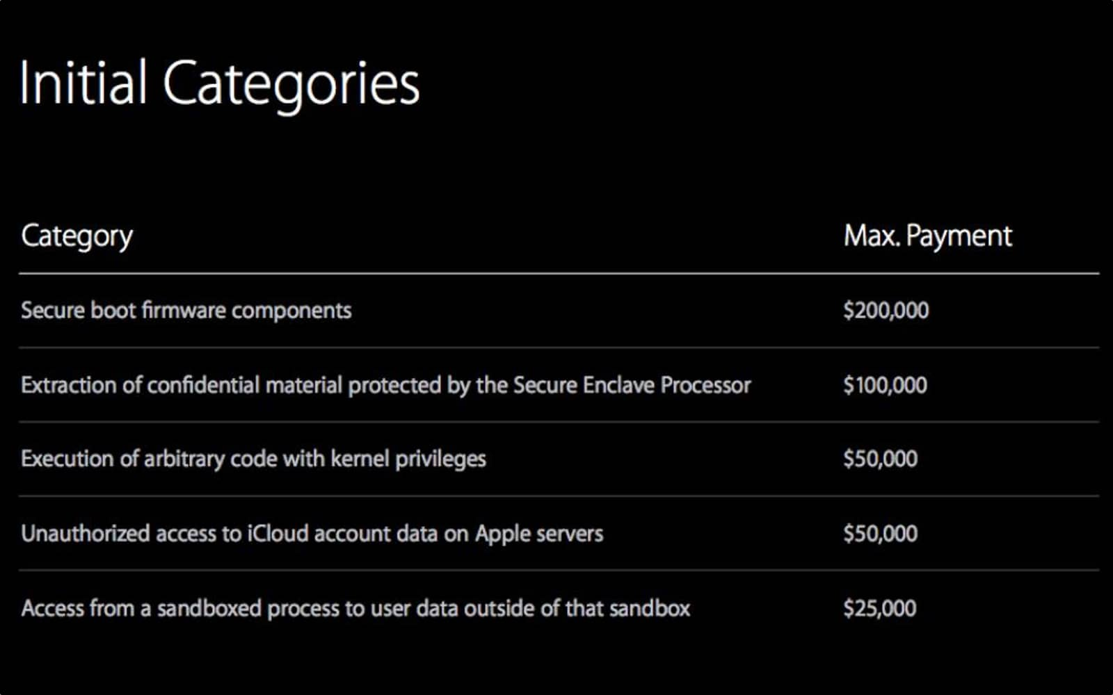 Image of bug categories in the iOS bounty program.