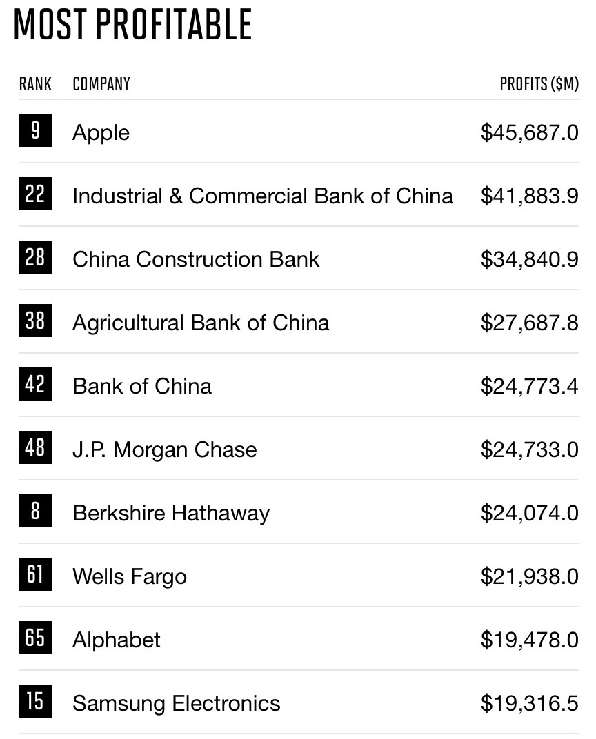 Fortune Global 500 Top 10 Most Profitable