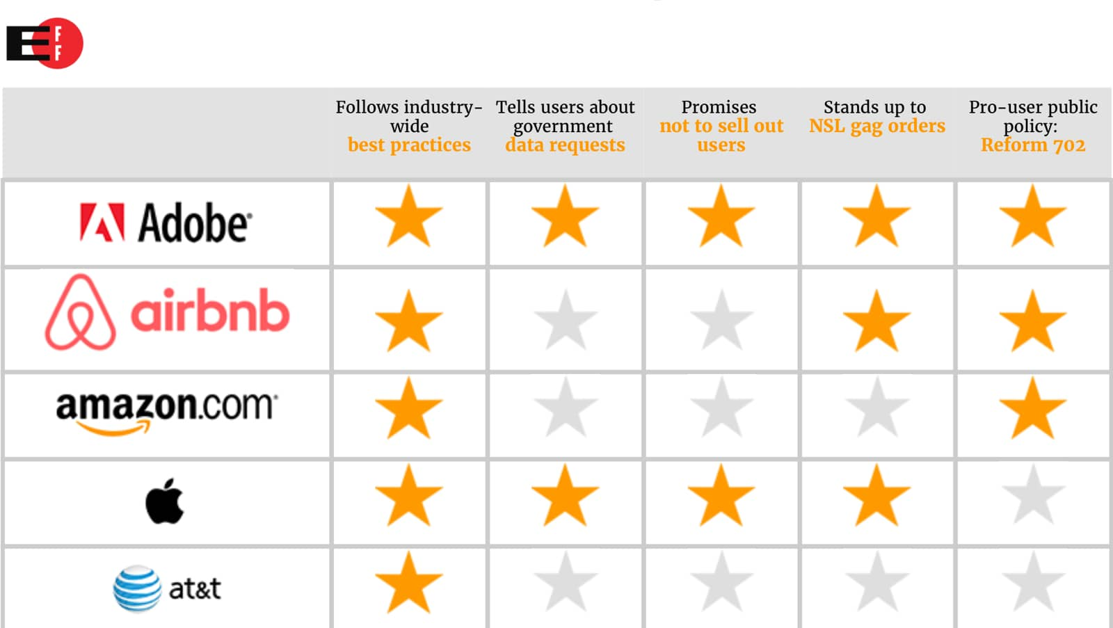 Image of EFF scorecard.
