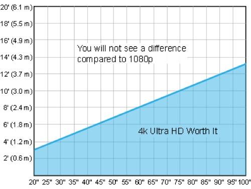 4KTV Distance/Size chart.